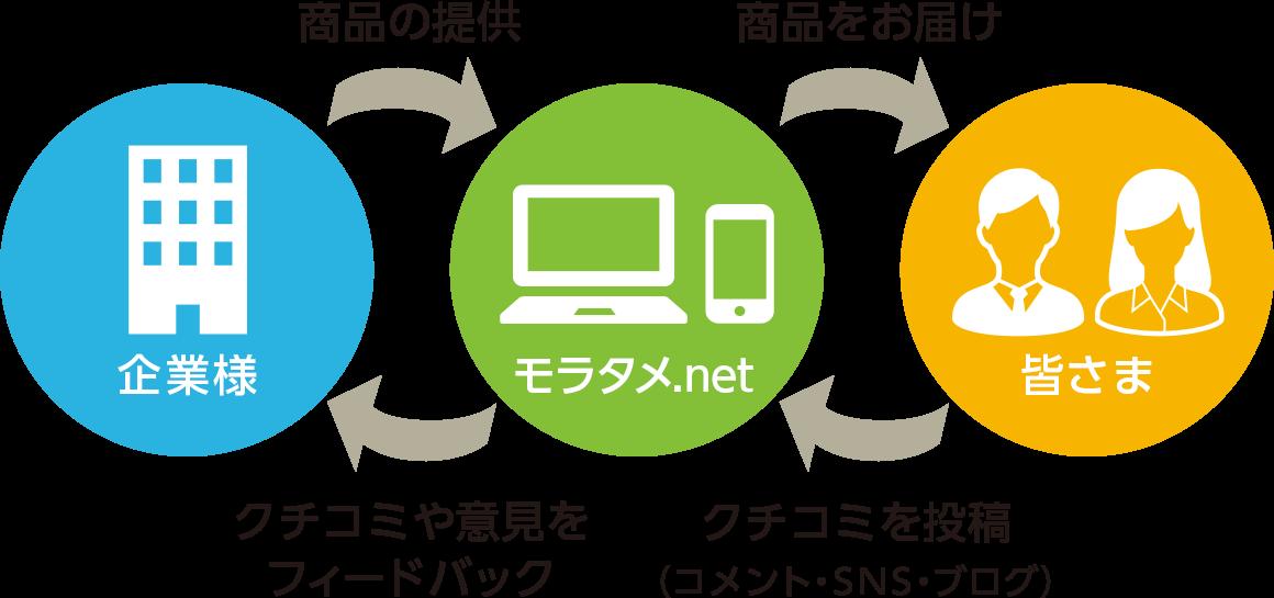 商品の提供 商品をお届け クチコミや意見をフィードバック クチコミを投稿(コメント・SNS・ブログ)