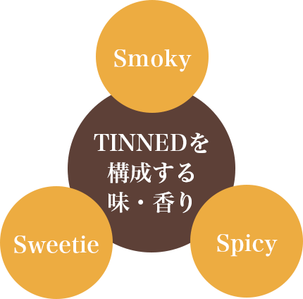 TINNEDを構成する味・香り Smoky Sweetie Spucy