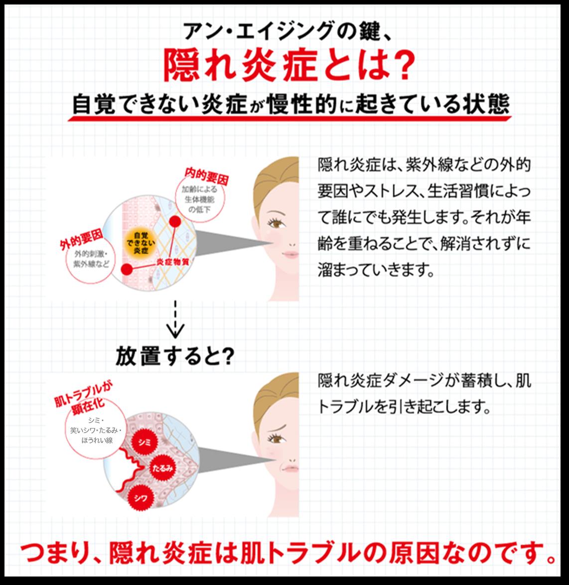 アン・エイジングの鍵、隠れ炎症とhs? 自覚できない炎症が慢性的に起きている状態 つまり、隠れえんしょうは肌トラブルの原因なのです。