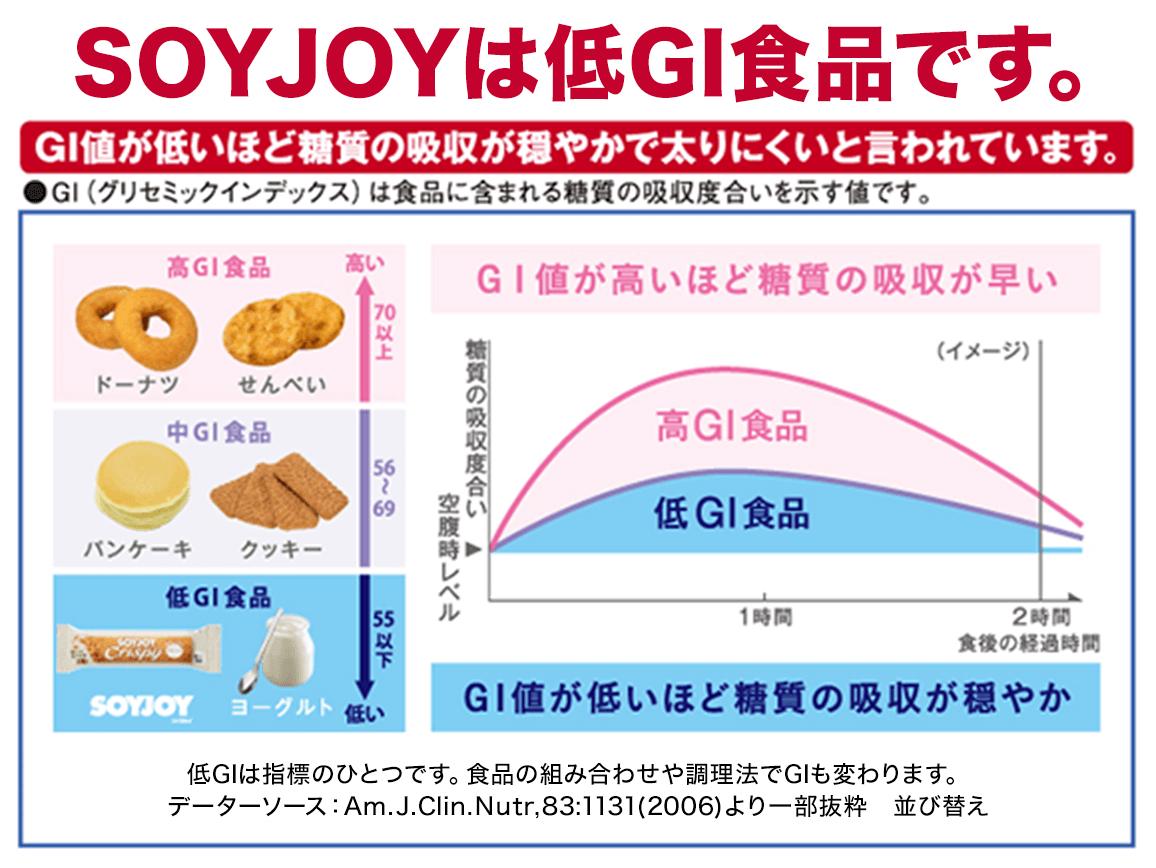 SOYJOYは低GI食品です。