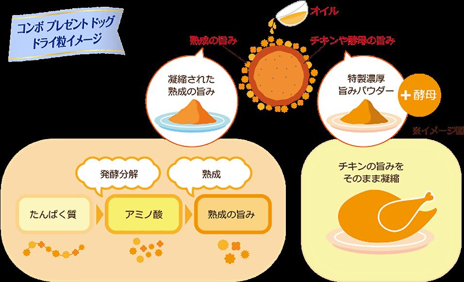 コンボプレゼントドッグドライ粒イメージ