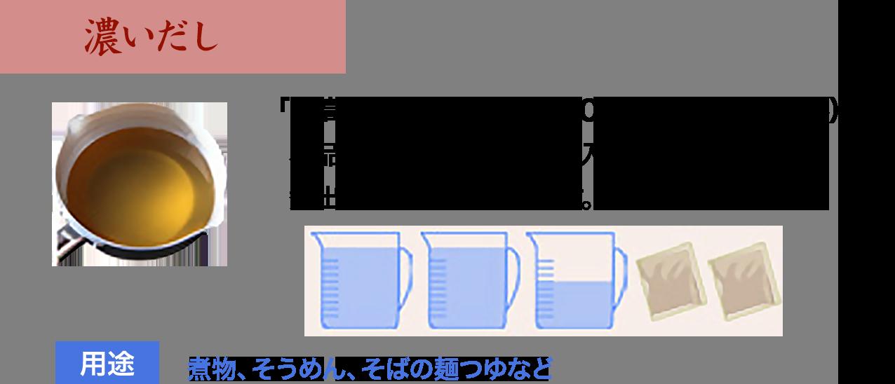 濃いだし 「至高のだし」2袋に水500ml(約カップ2.5杯) 本品2袋を500mlの中に入れ、沸騰後2〜3分煮出してから取り出します。 用途:煮物、そうめん、そばの麺つゆなど