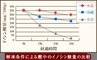 解凍条件による鰹中のイノシン酸量の比較