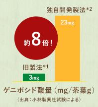 こだわり製法で健康成分が従来の約8倍に!