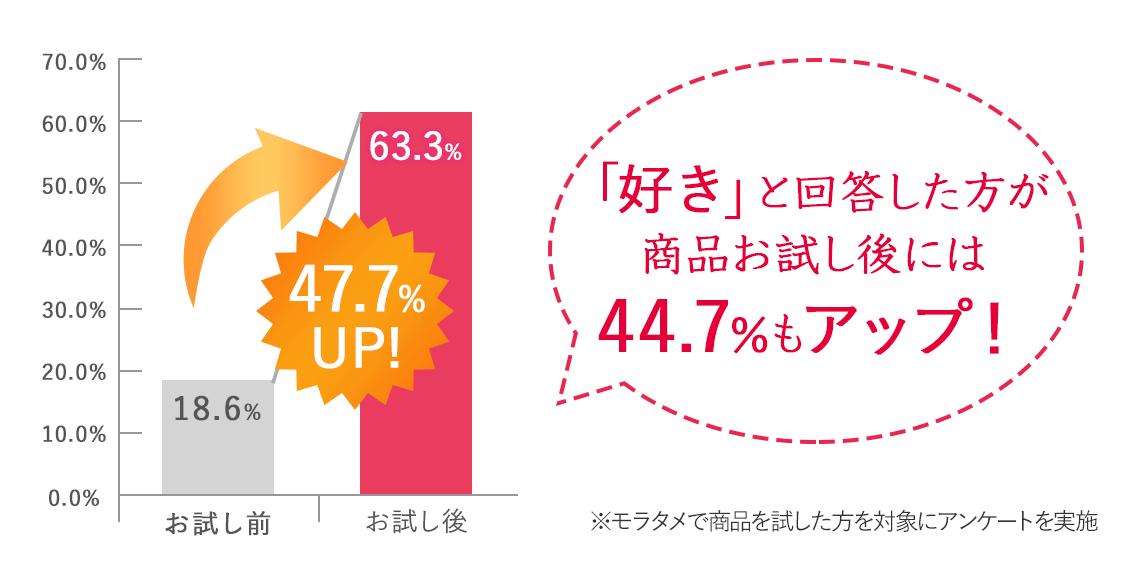 「好き」と回答した方が商品お試し後には44.7%もアップ!※モラタメで商品を試した方を対象にアンケートを実施