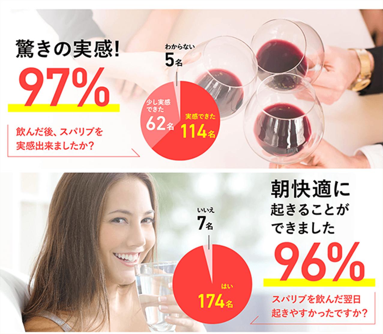 飲んだ後の実感値!驚きの97%、飲んだ翌日起きやすかった96%