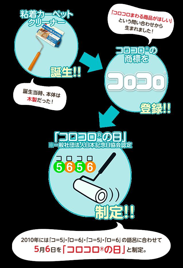 粘着カーペットクリーナー誕生!コロコロの商標を登録!「コロコロの日」制定!新型のプラスチック芯に改良!