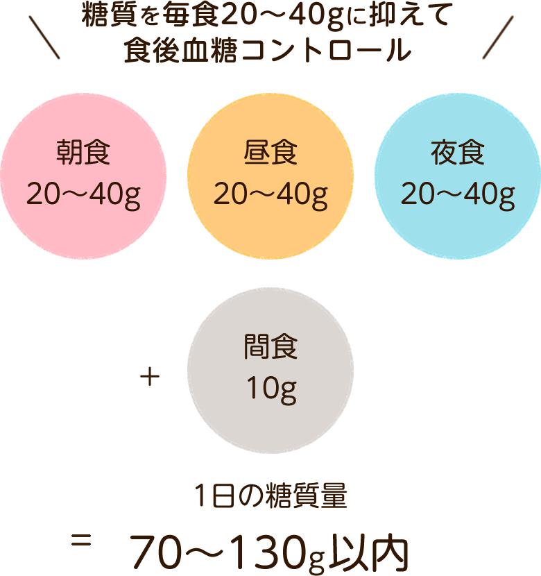朝食20〜40g/昼食20〜40g/夜食20〜40g+間食10g=1日の糖質量70〜130g以内