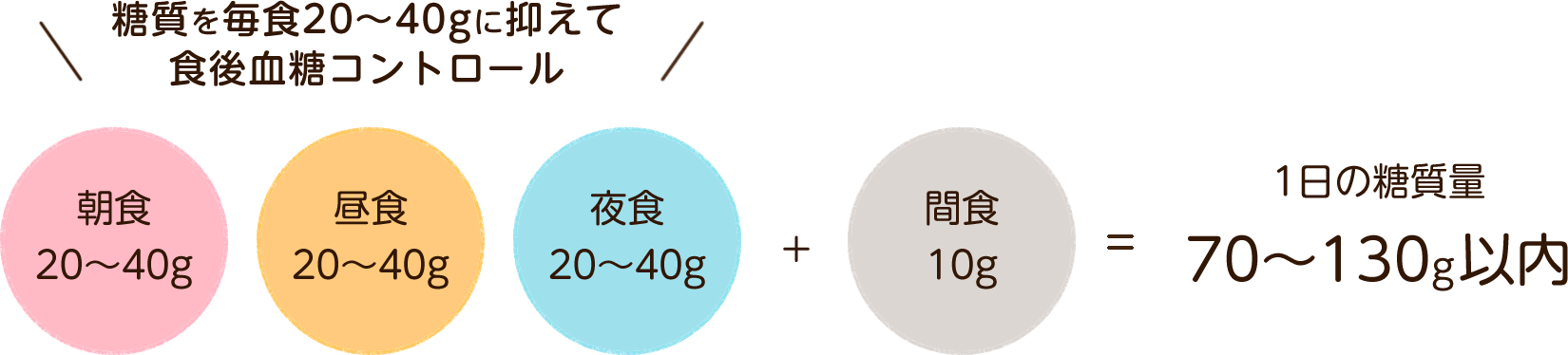 朝食20~40g/昼食20~40g/夜食20~40g+間食10g=1日の糖質量70~130g以内