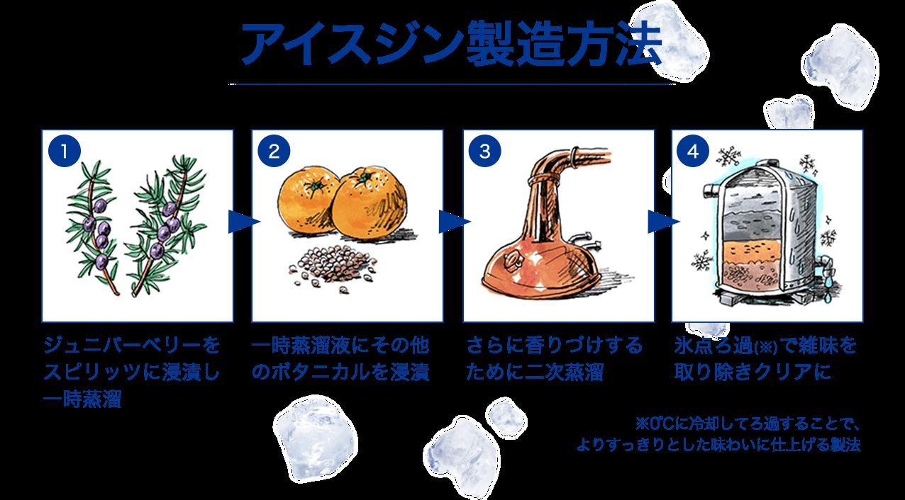 アイスジン製造方法