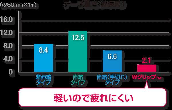 テープの重さの棒グラフ