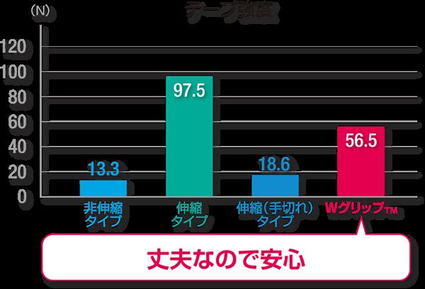 テープ強度の棒グラフ