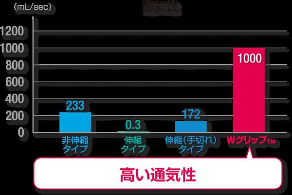 テープ通気性の棒グラフ