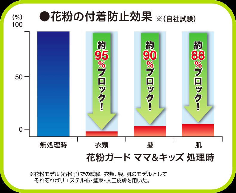 花粉の付着防止効果の棒グラフ