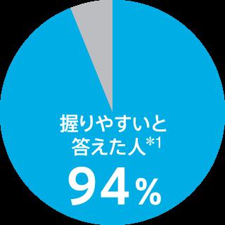 握りやすいと答えた人 ※1 94%