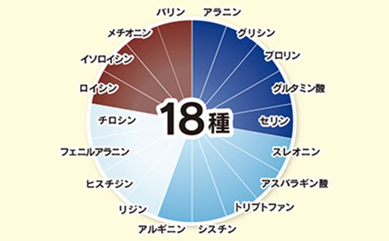 18種アミノ酸