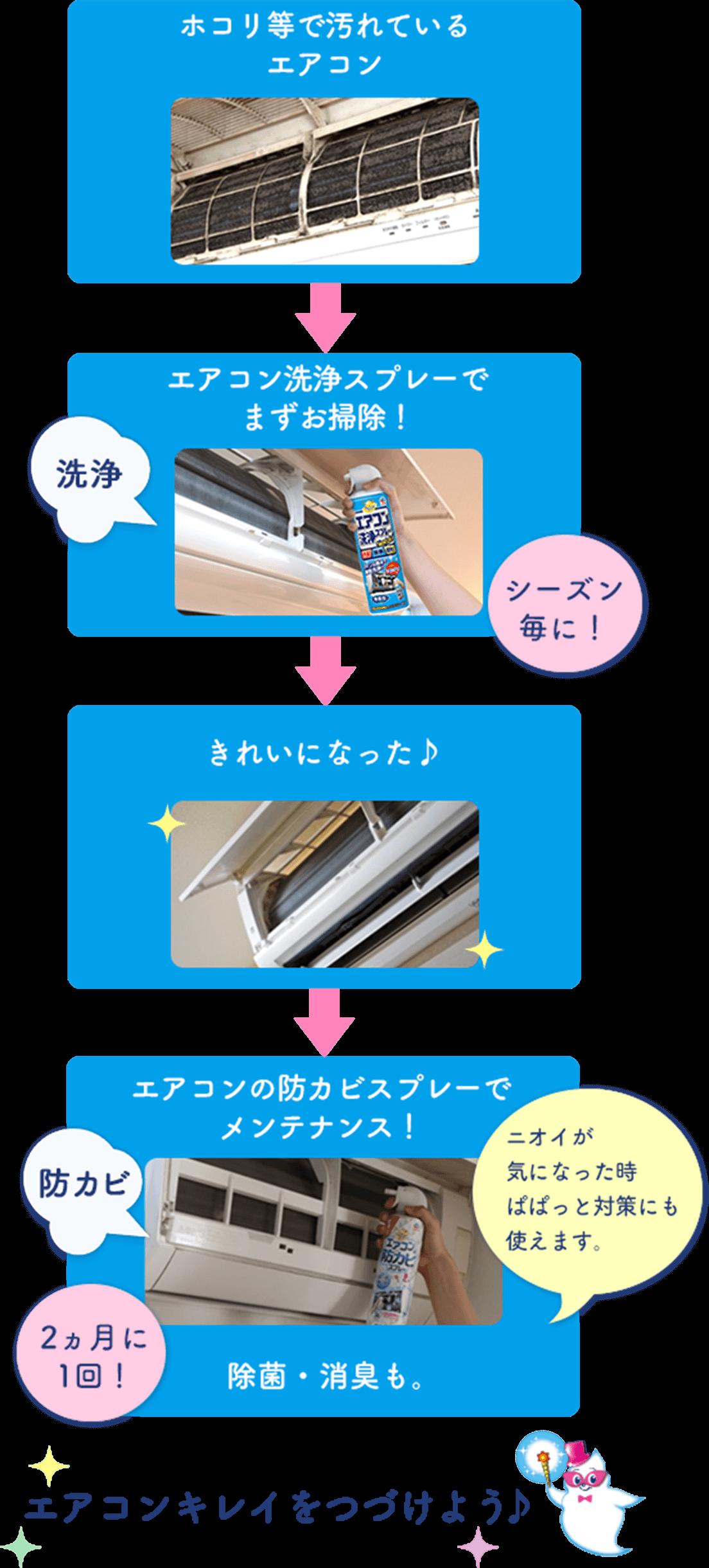 使用シーン 洗浄と防カビの流れ