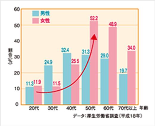 年齢別コレステロールグラフ