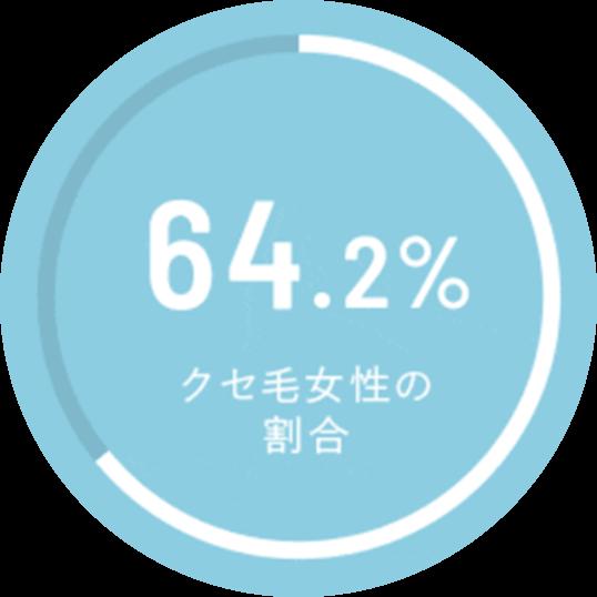 64.2% クセ毛女性の割合