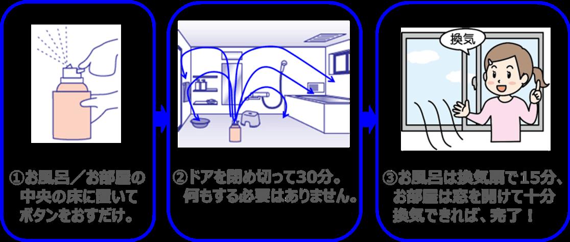 1.お風呂/お部屋の中央の床に置いてボタンをおすだけ。2.ドアを閉め切って30分。何もする必要はありません。3.お風呂は換気扇で15分、お部屋は窓を開けて十分換気できれば、完了!