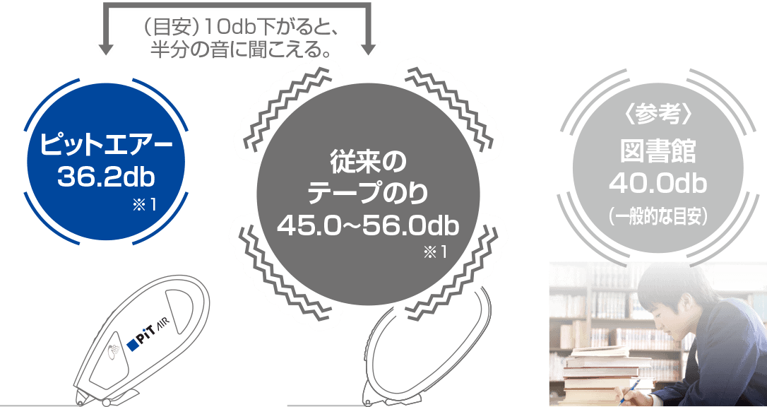従来のテープのりとのdb比較