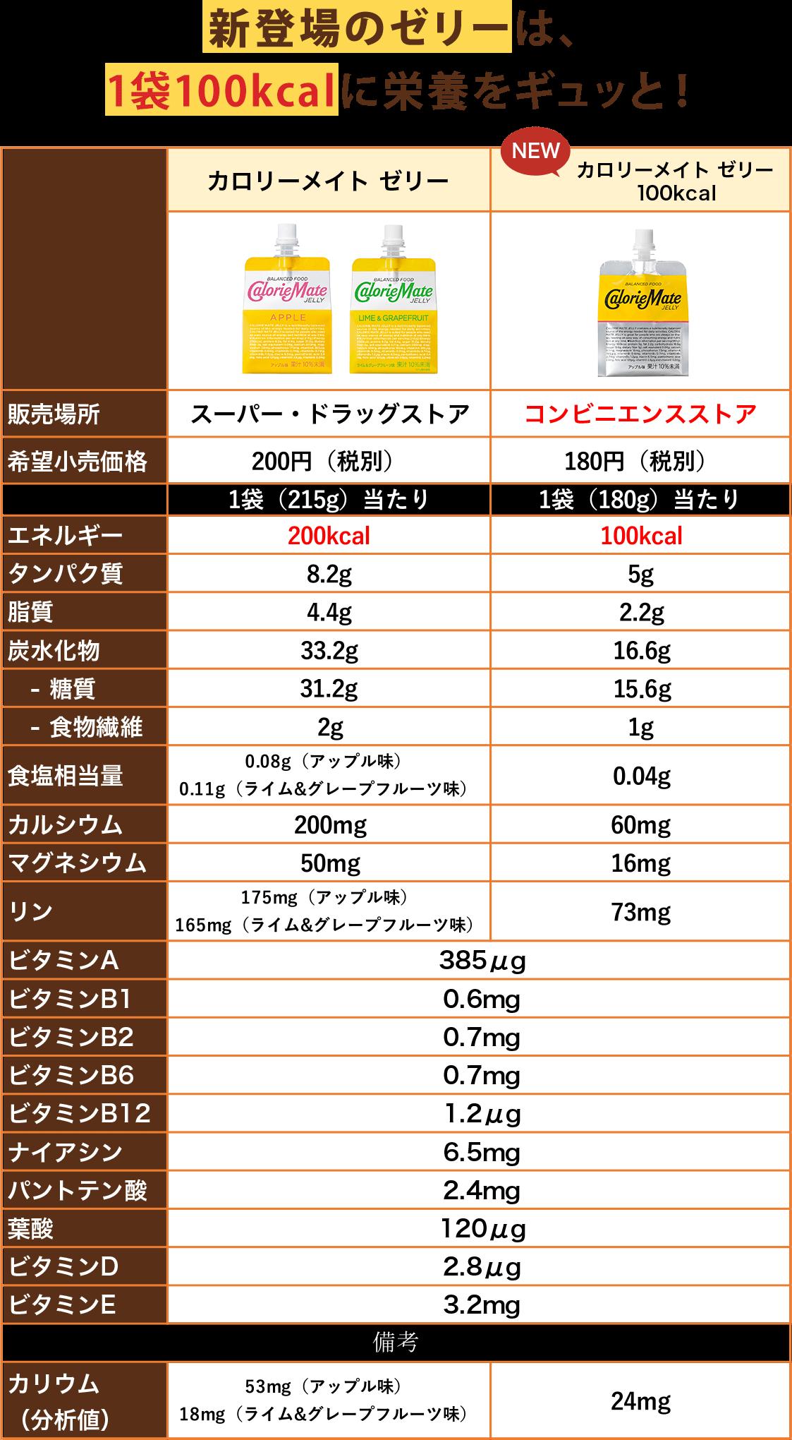新登場のコンビニ限定販売は、ビタミンはそのままに1袋100kcalでみずみずしくすっきりとした味わい!