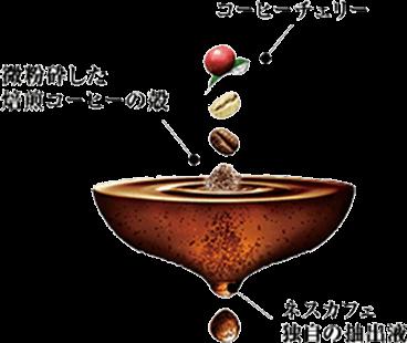 ネスカフェレギュラーソリュブルコーヒー図