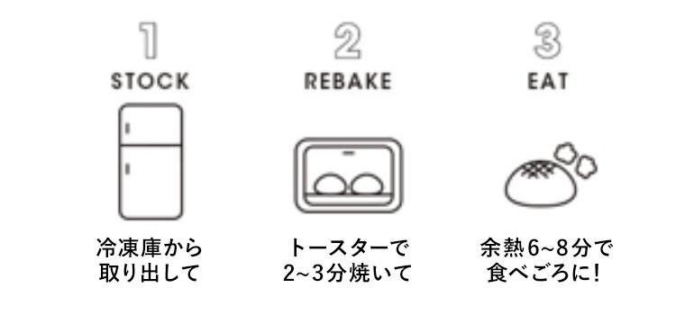 リベイク方法