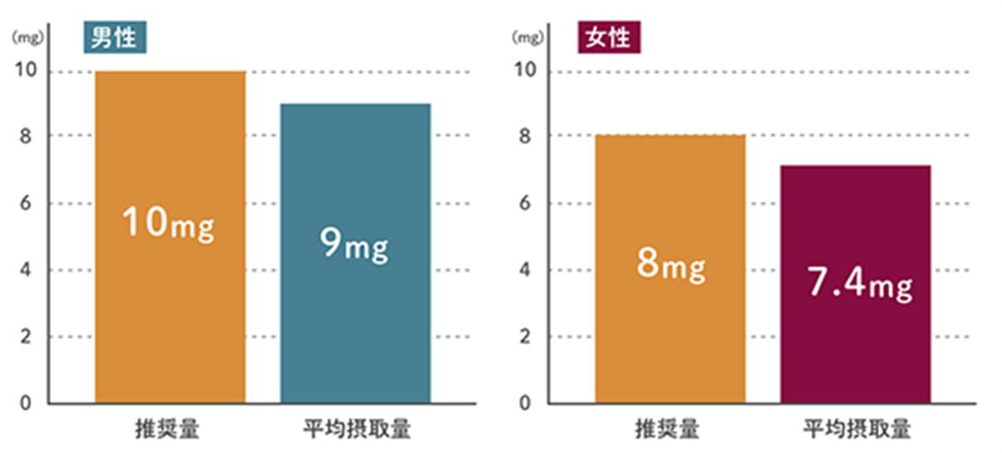 推奨量に対する平均摂取量グラフ