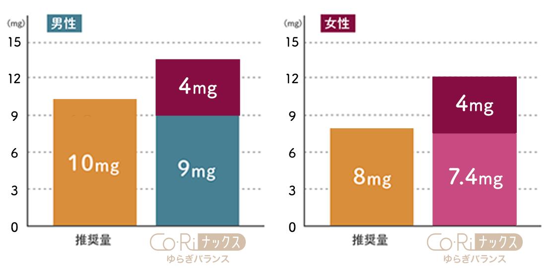 推奨量に対して、コリナックスゆらぎバランスを摂取した場合の補給イメージ