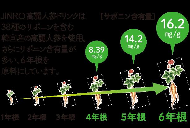 JINRO高麗人参ドリンクは38種のサポニンを含む韓国産の高麗人参を使用。さらにサポニンを含有量が多い6年根を原料にしています。