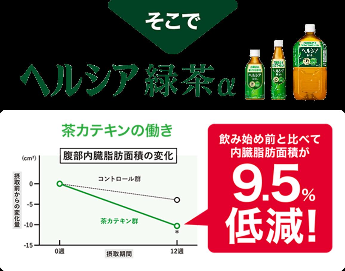 そこでヘルシア緑茶α 飲み始め前と比べて内臓脂肪面積が9.5%低減!