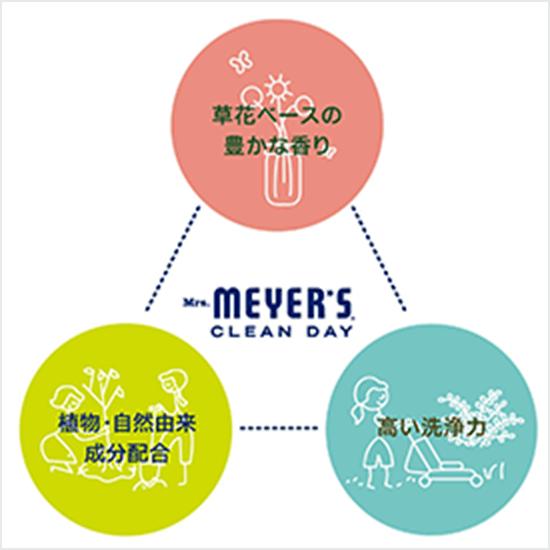 草花ベースの豊かな香り、植物・自然由来成分配合、高い洗浄力