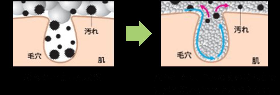 洗浄メカニズム イメージ図