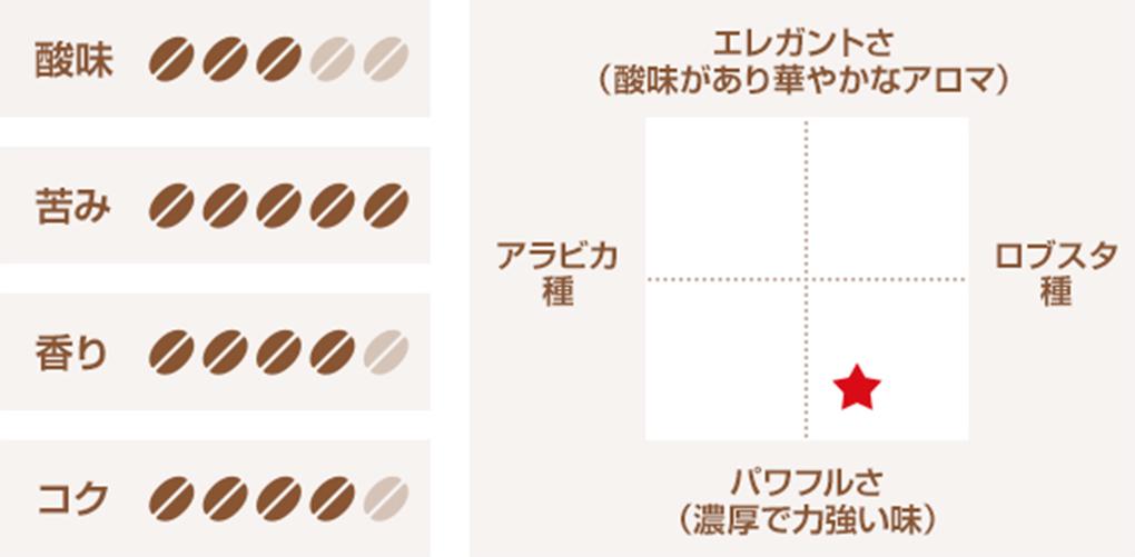 味の分布図