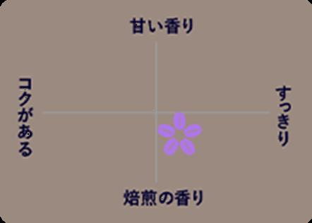 ブレンディ ROASTERS& 【コロンビア・ブレンド】 味わいチャート