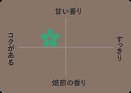 ブレンディ ROASTERS& 【キリマンジャロ・ブレンド】 味わいチャート