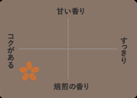 ブレンディ ROASTERS& 【ブラジル・ブレンド】 味わいチャート