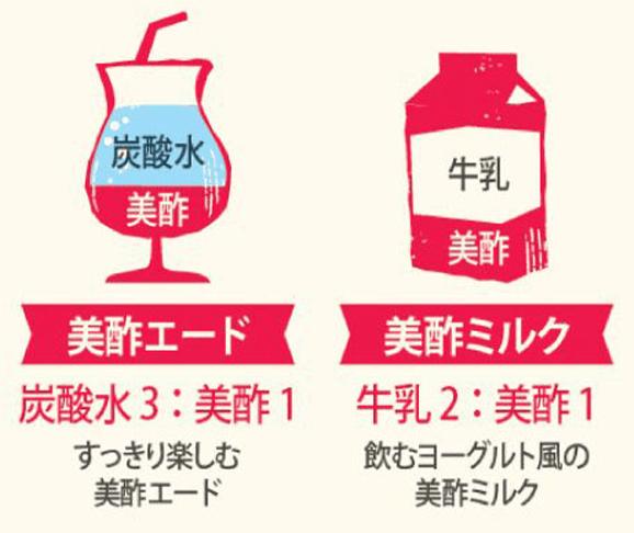 美酢エード・・・炭酸水3:美酢1 すっきり楽しむ美酢エード、美酢ミルク・・・牛乳2:美酢1 飲むヨーグルト風の美酢ミルク