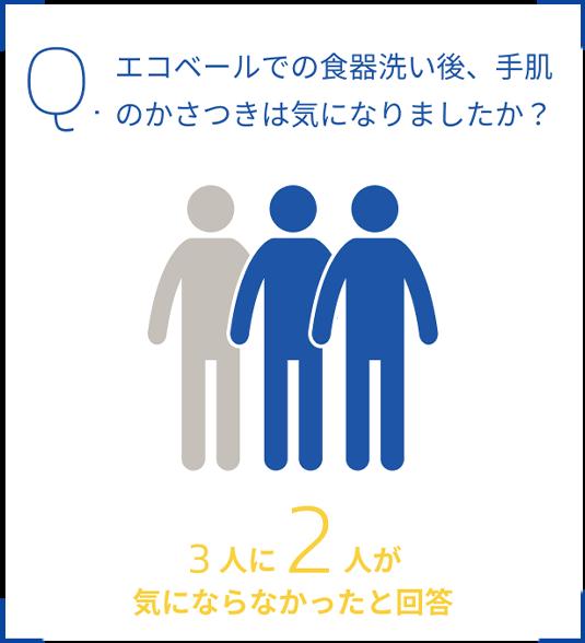Q.エコベールでの食器洗い後、手肌のかさつきは気になりましたか?3人に2人が気にならなかったと回答