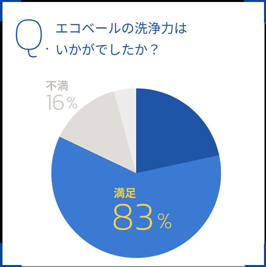 Q.エコベールの洗浄力はいかがでしたか?満足83%、不満16%
