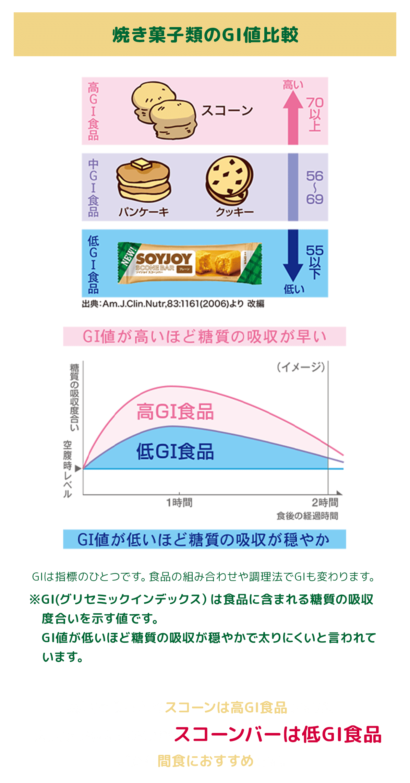 焼き菓子類のGI比較値 GIは指標のひとつです。食品の組み合わせや調理法でGIも変わります。 英国で食されるスコーンは高GI食品ですが、大豆でできたSOYJOYスコーンバーは低GI食品だから間食におすすめです。
