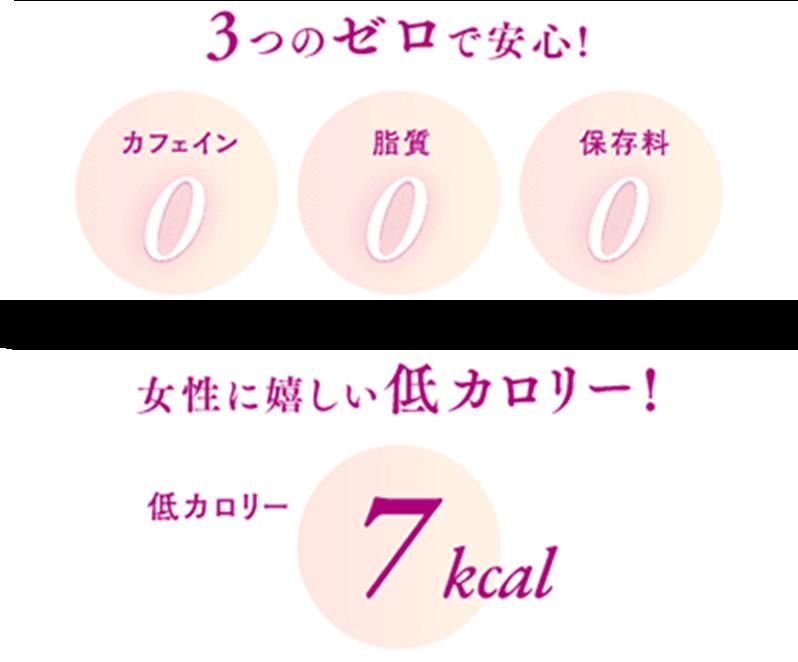 3つのゼロで安心!カフェイン0、脂質0、保存料0。  女性に嬉しい低カロリー!低カロリー7kcal