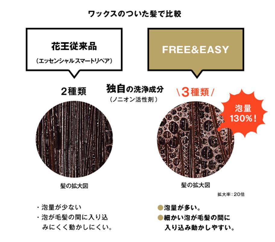 ワックスのついた髪で比較 花王従来品(エッセンシャルスマートリペア)・FREE&EASY イメージ画像