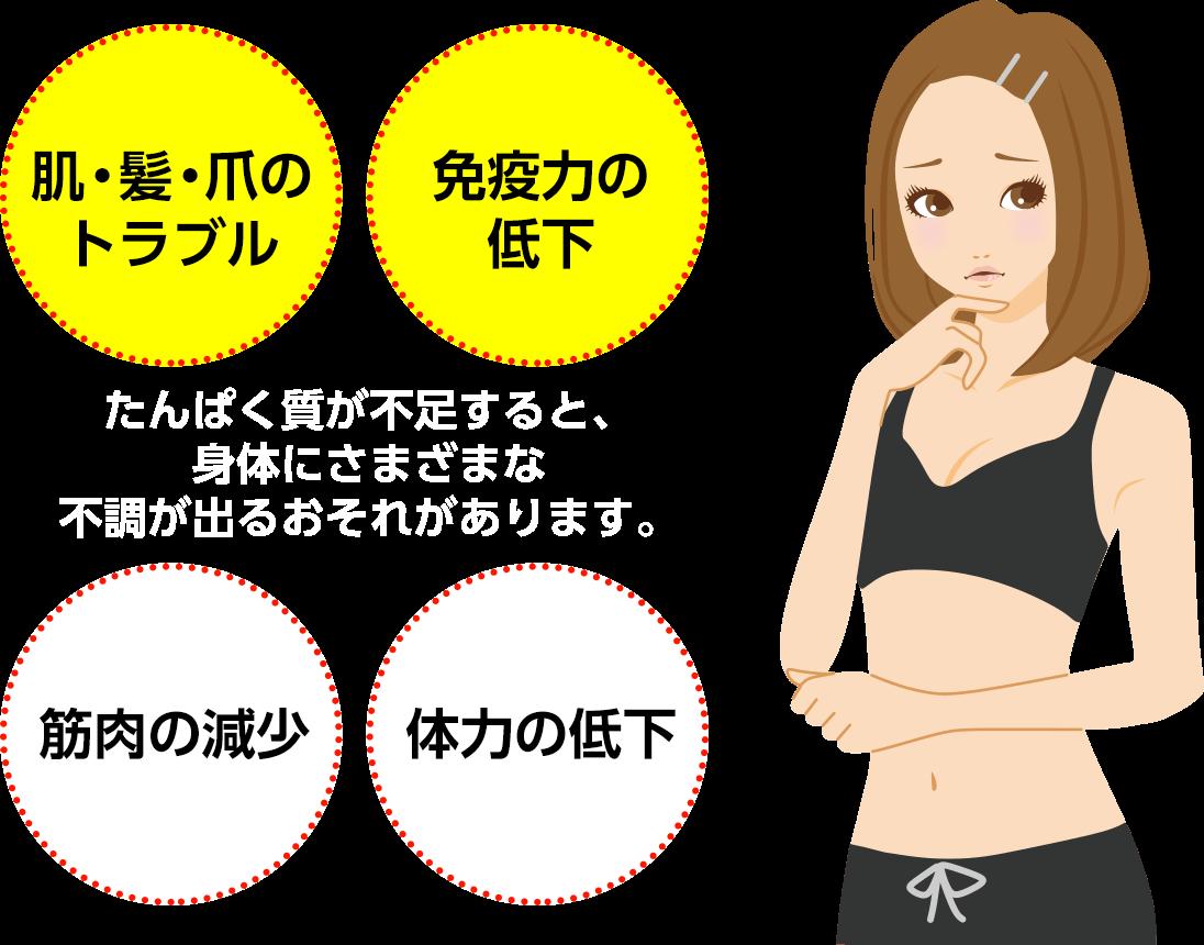 たんぱく質が不足すると、身体にさまざまな不調が出るおそれがあります。肌・髪・爪のトラブル/免疫力の低下/筋肉の減少/体力の低下