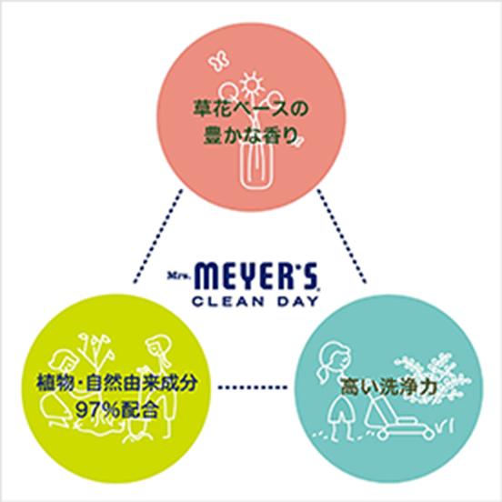草花ベースの豊かな香り、植物・自然由来成分97%配合、高い洗浄力