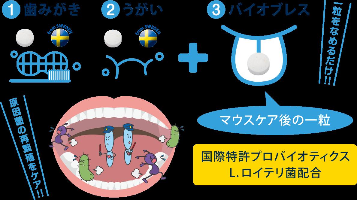 1.歯磨き 2.うがい 3.バイオブレス 一粒なめるだけ!原因菌の再繁殖をケア!マウスケア後の一粒。国際特許プロバイオティクスL.ロイテリ金配合