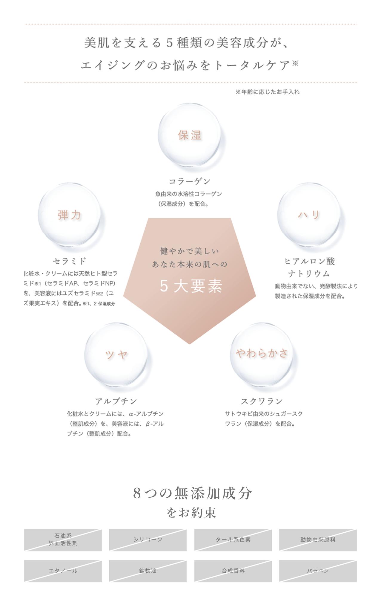 大人肌のお手入れに欠かせない5種類の美容成分をバランスよく配合 5大要素 8つの無添加成分をお約束