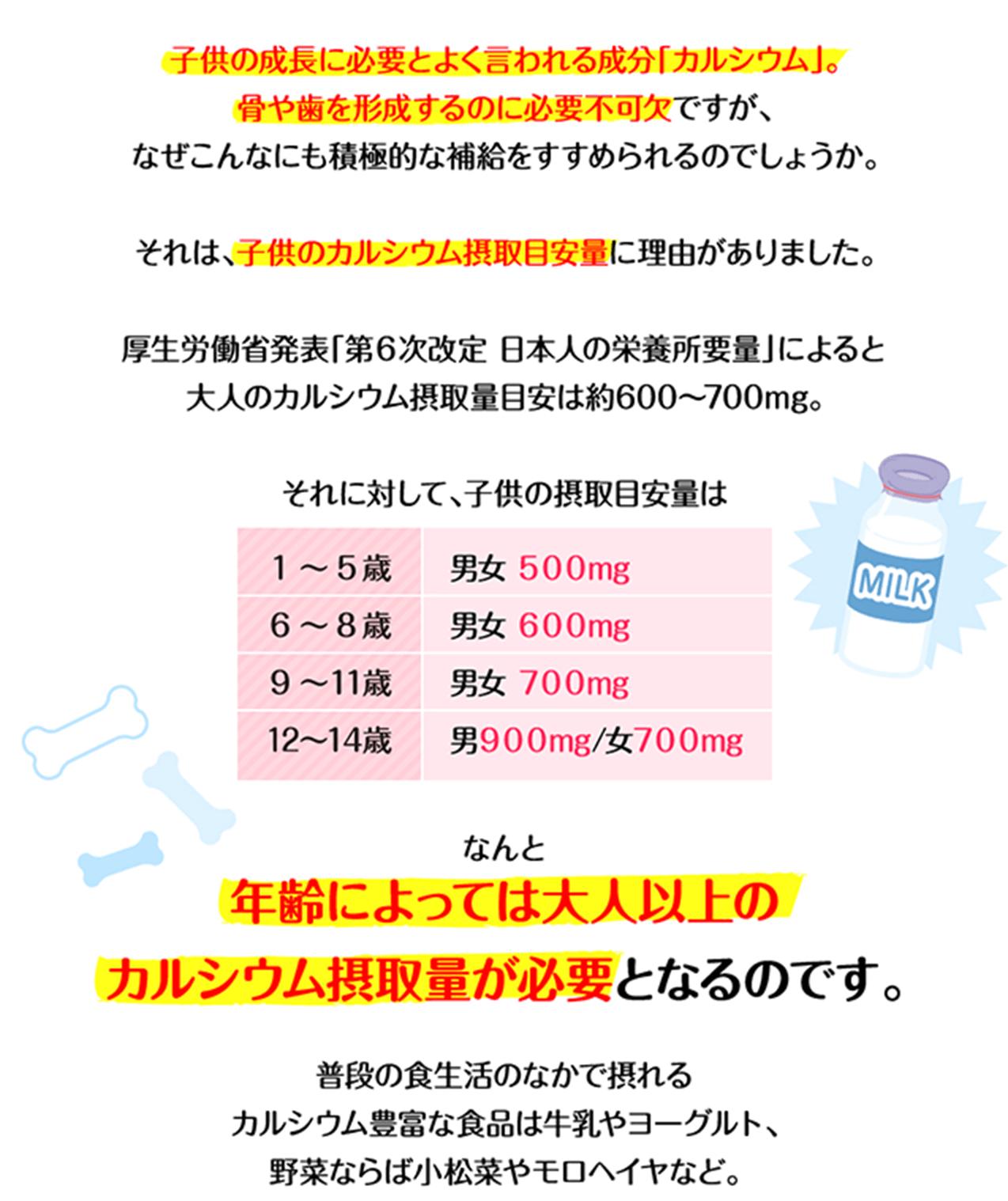 子供の成長に必要とよく言われる成分「カルシウム」。骨や歯を形成するのに必要不可欠ですが、なぜこんなにも積極的な補給をすすめられるのでしょうか。それは、子供のカルシウム摂取目安量に理由がありました。厚生労働省「第6次改定 日本人の栄養所要量」によると大人のカルシウム摂取量目安は約600〜700mg。それに対して、子供の摂取目安量は なんと年齢によっては大人以上のカルシウム摂取量が必要となるのです。普段の食生活のなかで摂れるカルシウム豊富な食品は牛乳やヨーグルト、野菜ならば小松菜やモロヘイヤなど。