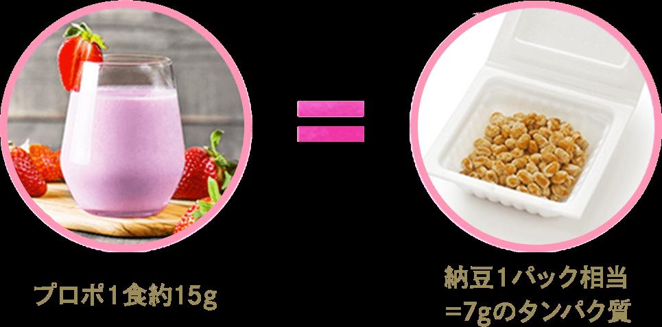 プロポ1食約15g、納豆1パック相当=7gのタンパク質